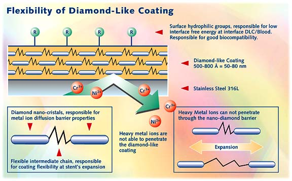 biodiamond_flex_diamond-like_coating
